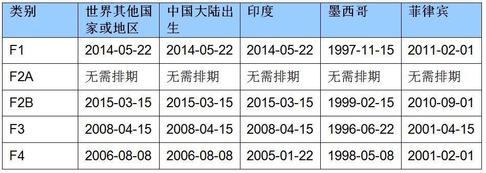 2020年6月亲属移民排期的最终行动日期