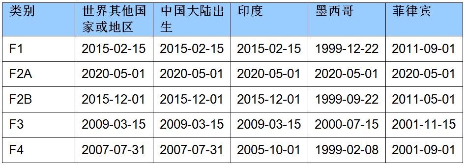 2020年6月亲属移民排期的提交日期