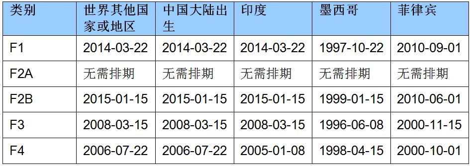 2020年5月亲属移民排期的最终行动日期