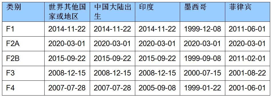 2020年5月亲属移民排期的提交日期