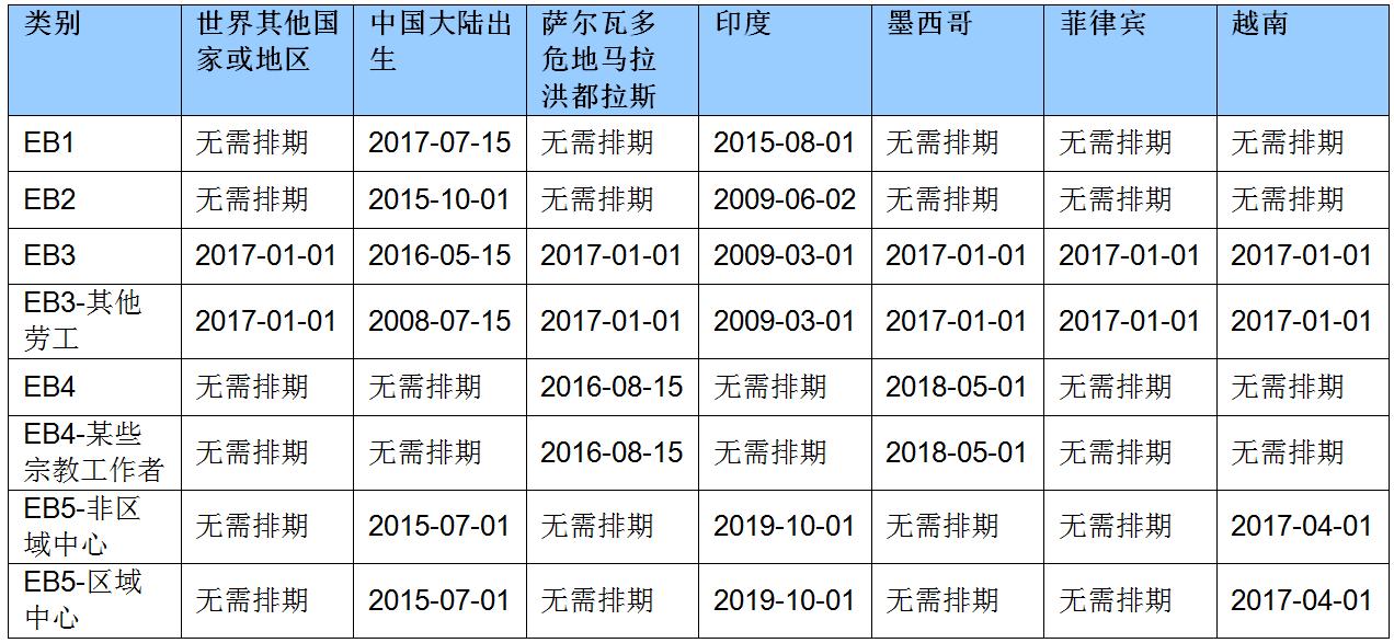 2020年5月职业移民排期的最终行动日期