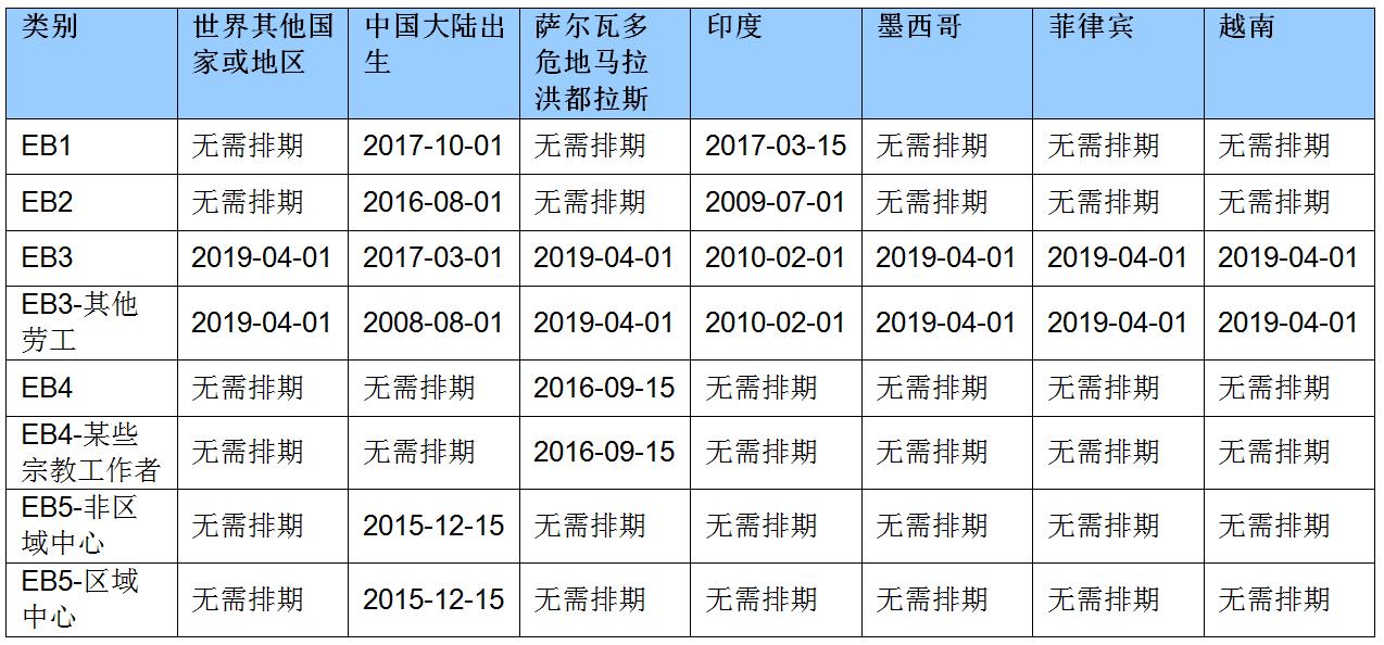 2020年5月职业移民排期的提交日期