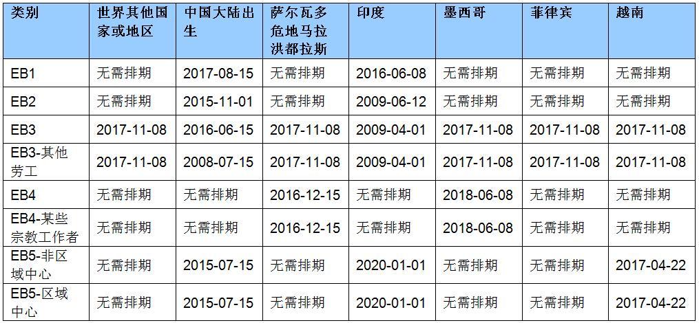 2020年6月职业移民排期的最终行动日期