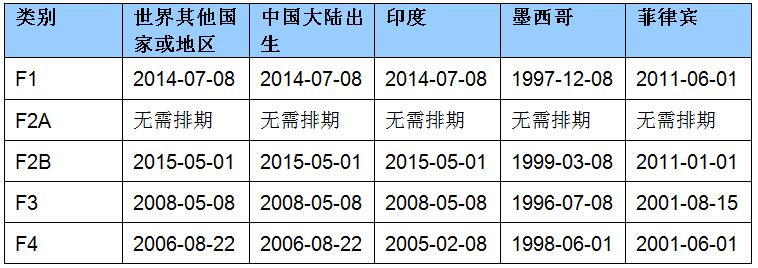 2020年7月亲属移民排期的最终行动日期