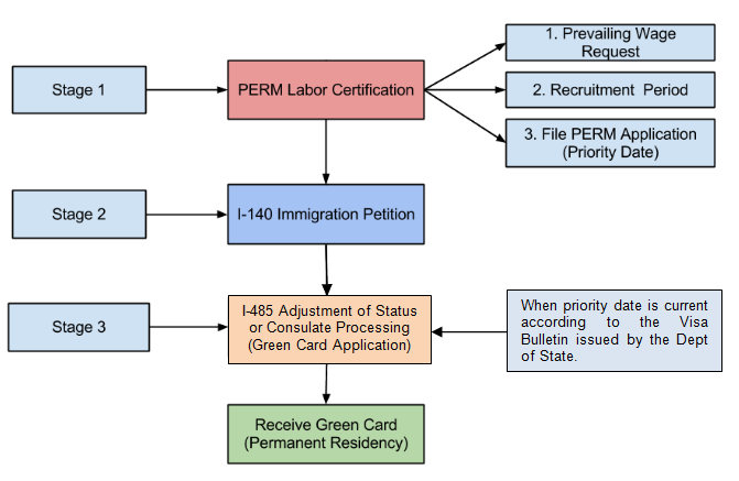 Procedures to Obtain Green Card through Employment